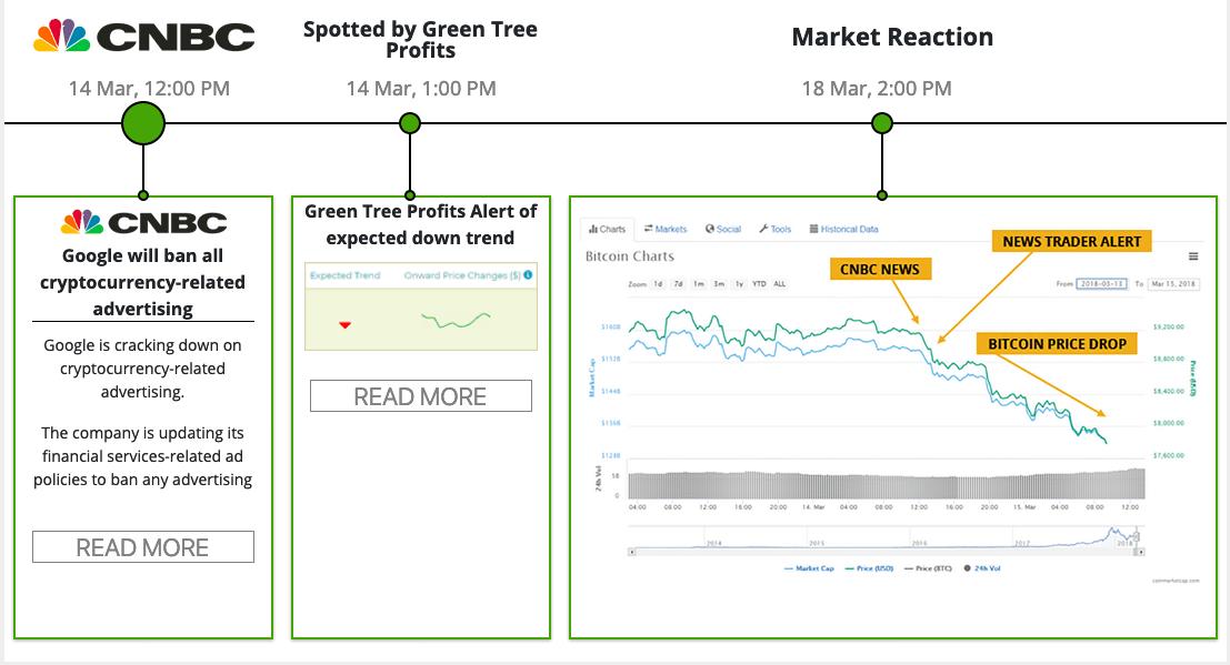 Green Tree Profits reviews